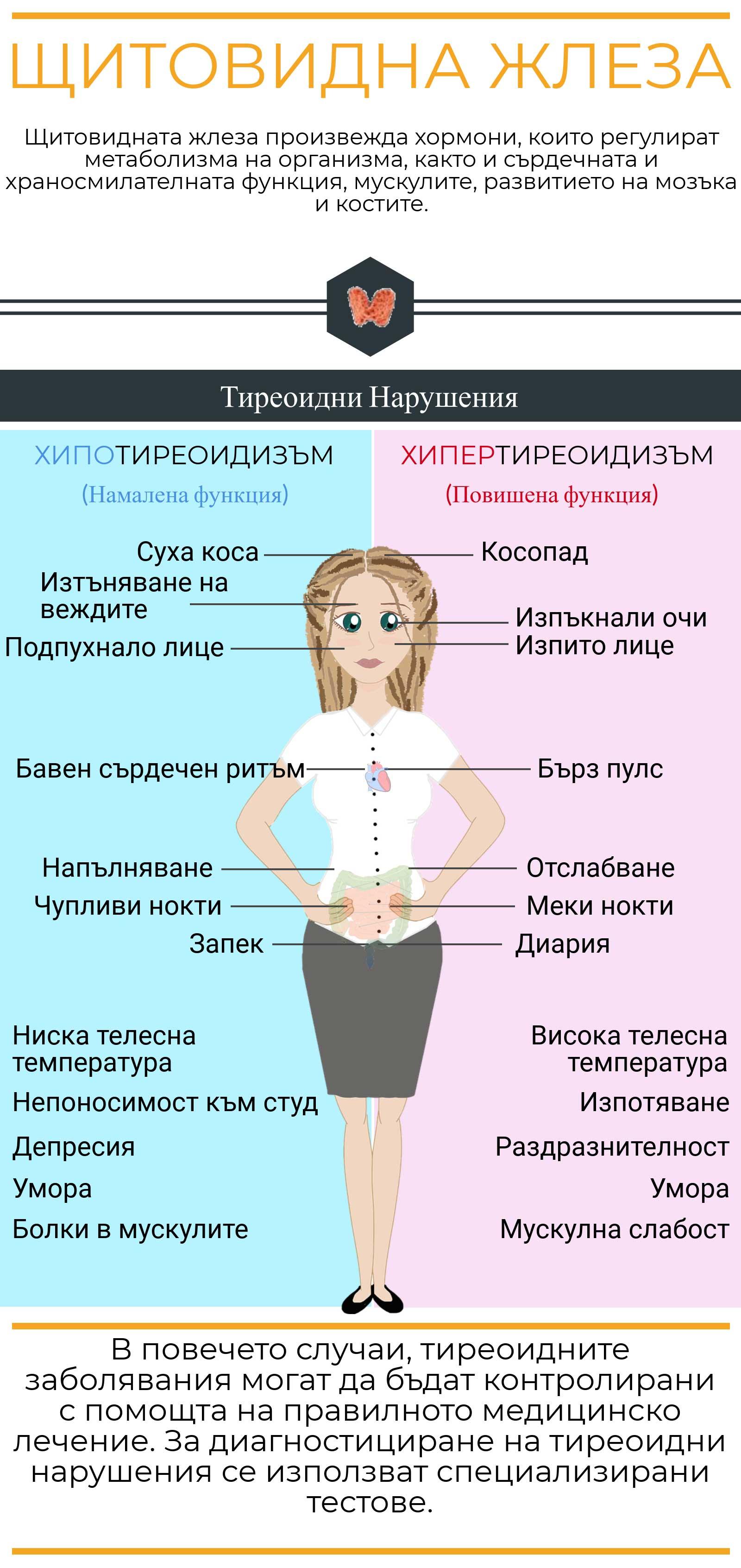 щитовидна жлеза лечение