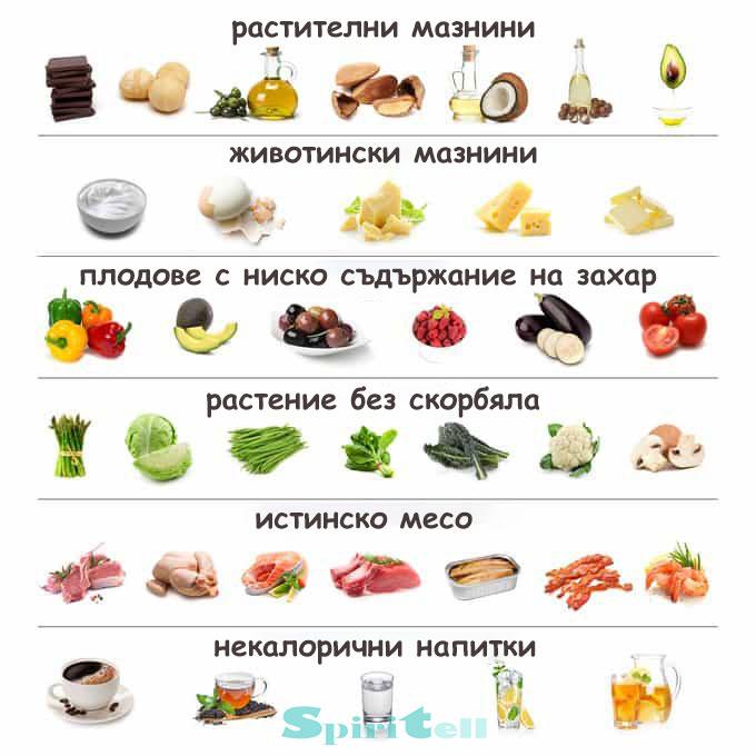 Диета с ниско съдържание на въглехидрати