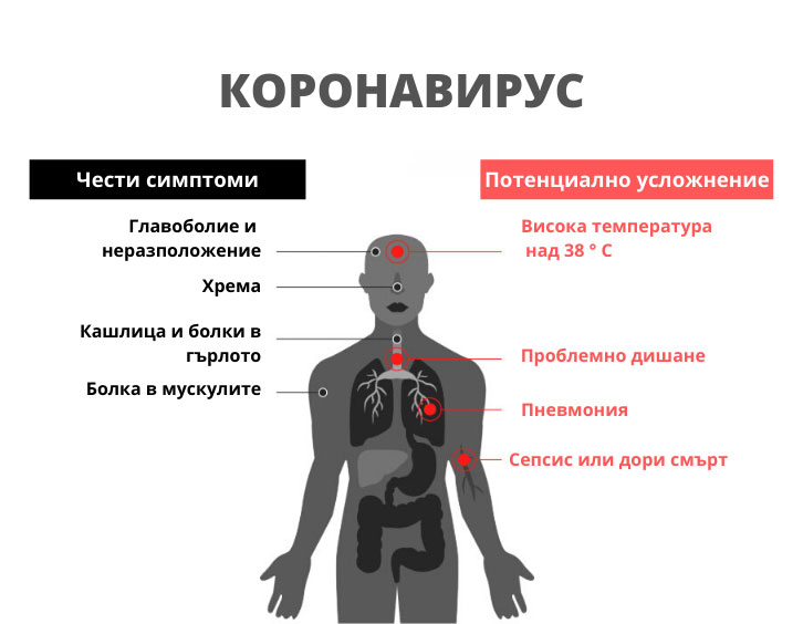 коронавирус симптоми