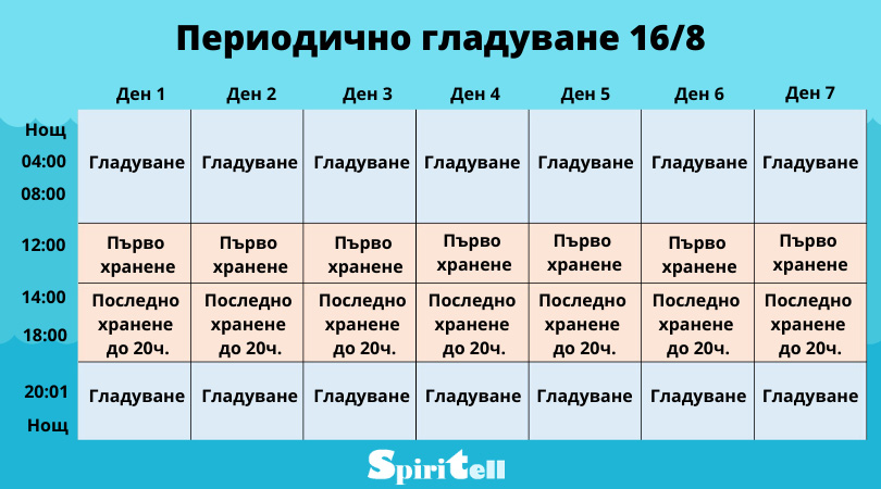периодично гладуване 16-8