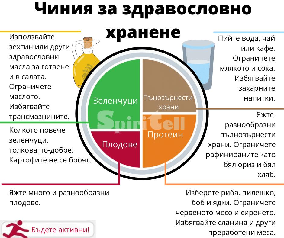 здравословно хранене план