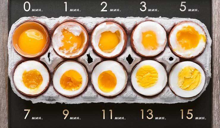 колко време се варят яйца