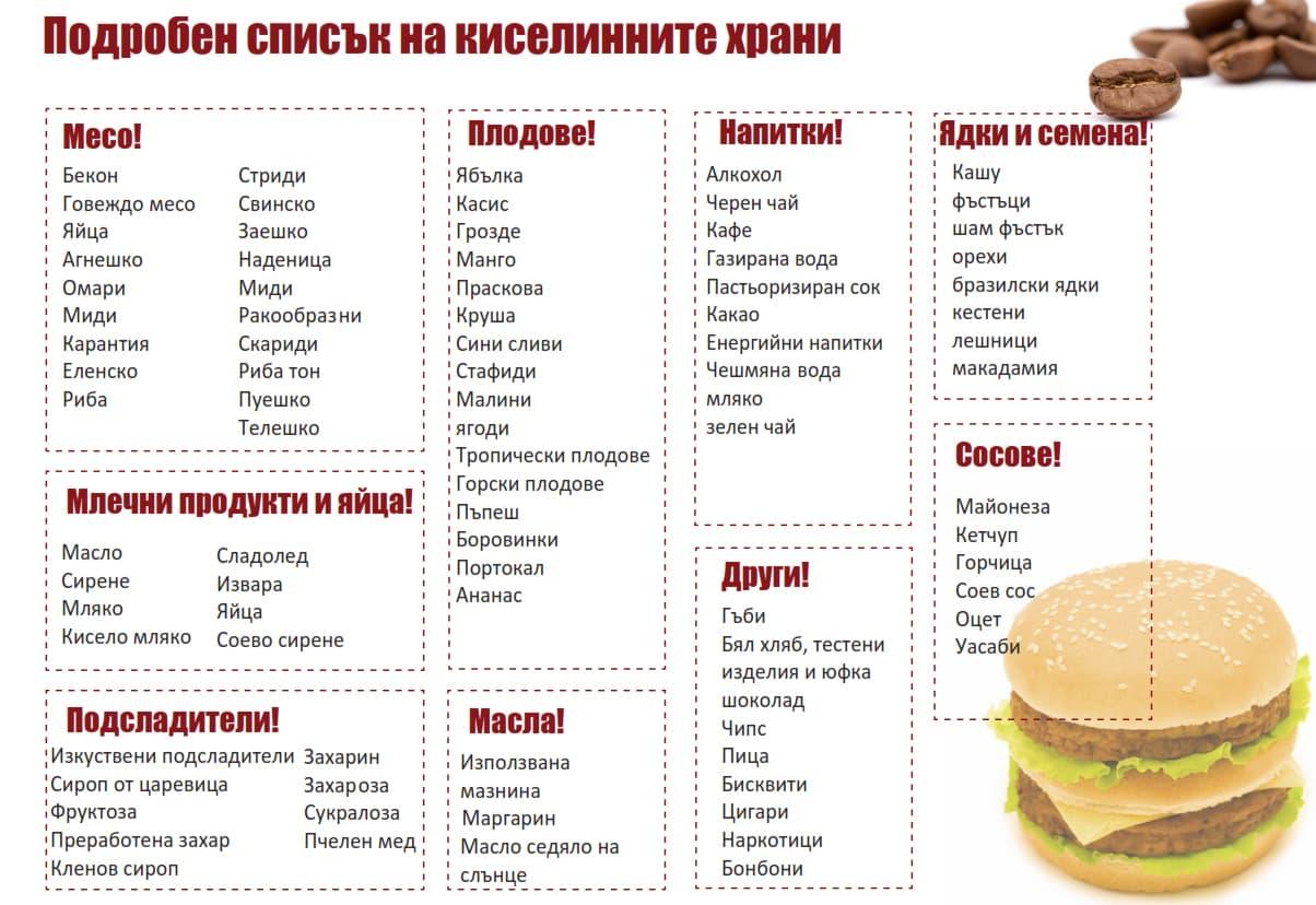 киселинни храни