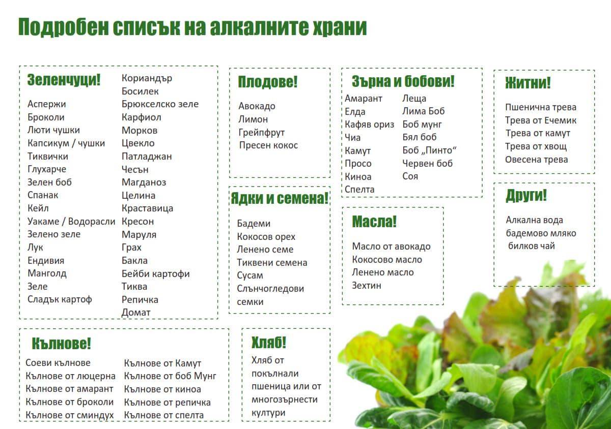 алкална храна таблица